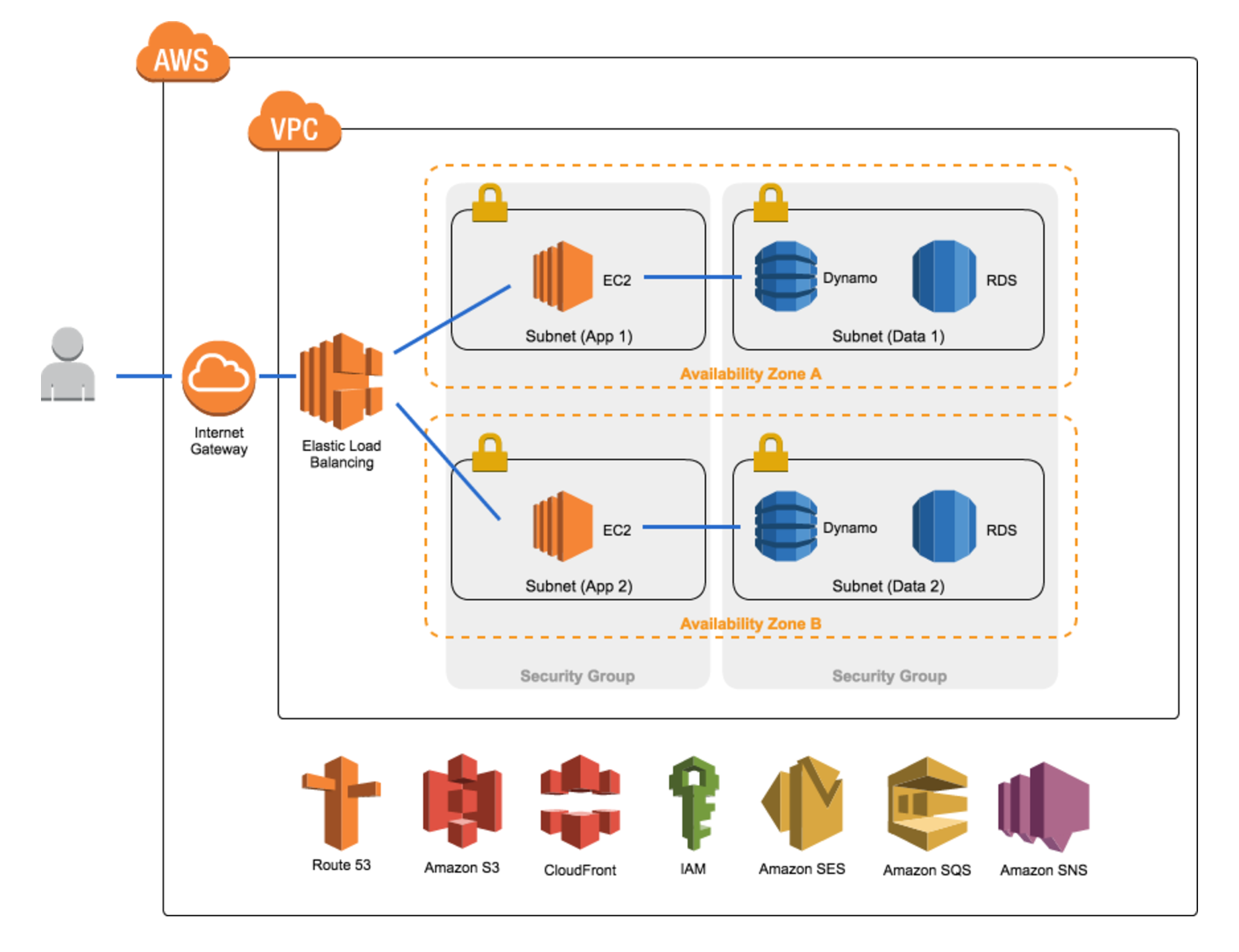 Building an end to end web solution architecture with aws austin aws architecture pooptronica